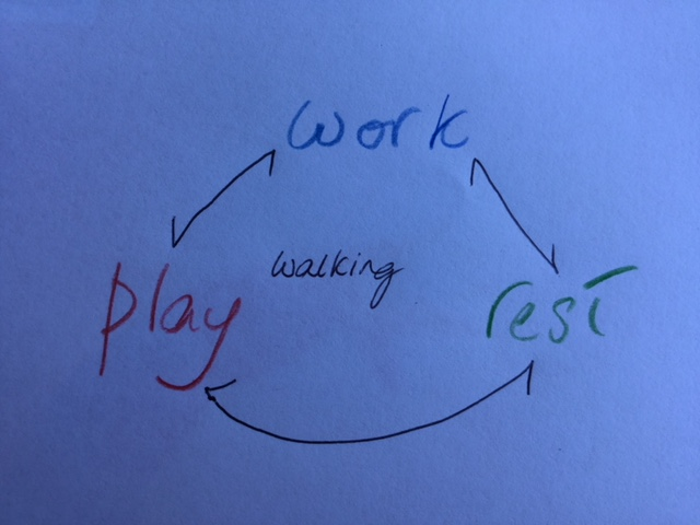 Walking - Work Rest Play diagram